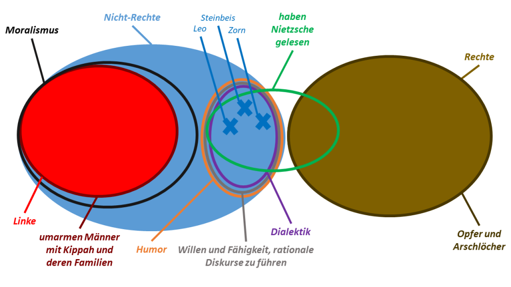 The World According to Leo, Steinbeis, and Zorn